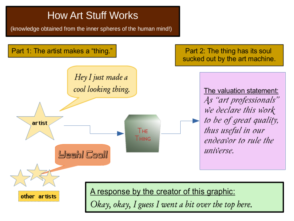 graphic display illustrating how art stuff works